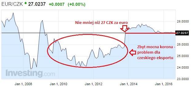Kurs czeskiej korony do euro