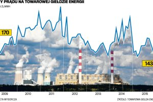 Wielka zrzutka na prąd. Bo rząd buduje elektrownie węglowe