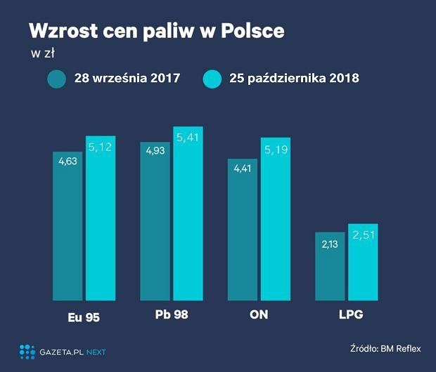 Zmiany cen paliw w Polsce (2017-2018)