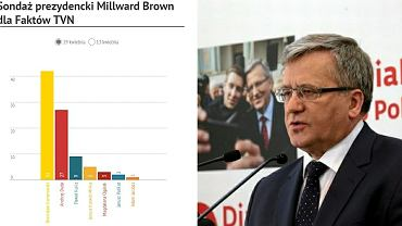 Sondaż Millward Brown