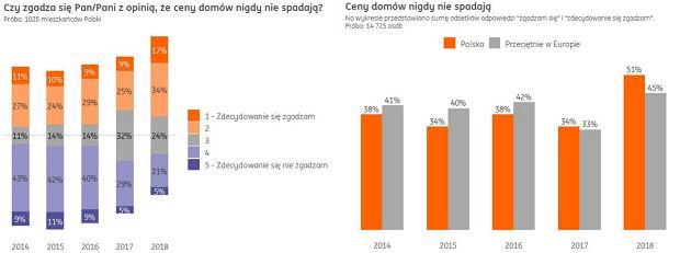 Badanie 'Finansowy barometr ING'