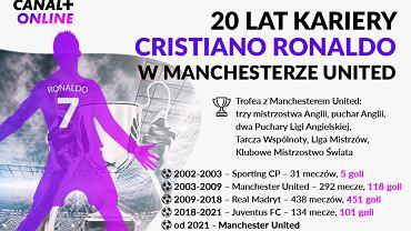 20 lat kariery Cristiano Ronaldo
