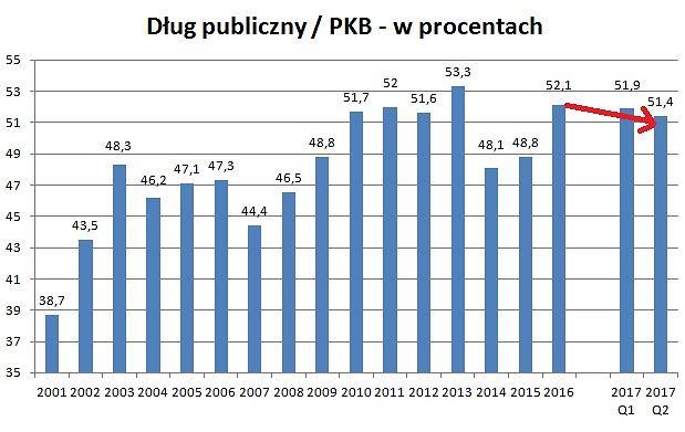 Zmiana wskaźnika długu publicznego do PKB