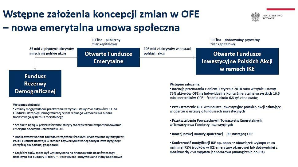 Slajd 27 z prezentacji ministra Morawieckiego