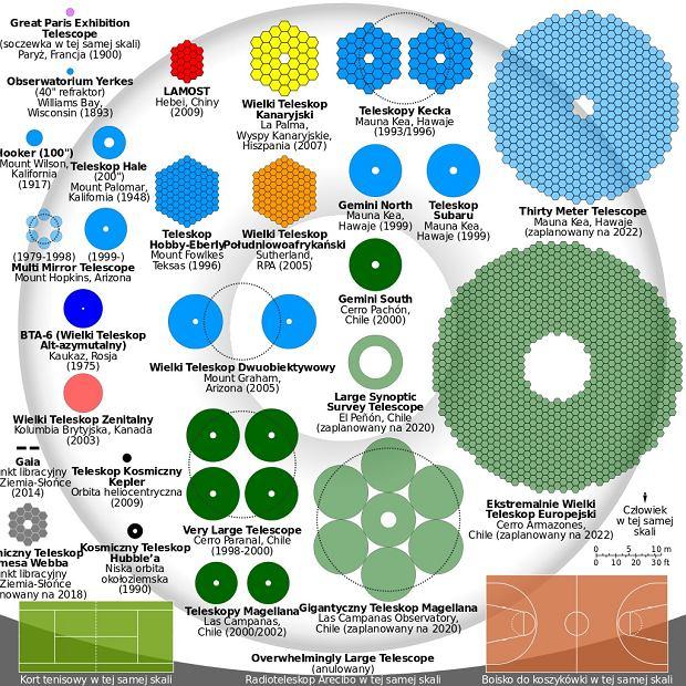 Porównanie wielkości podstawowych luster teleskopów optycznych