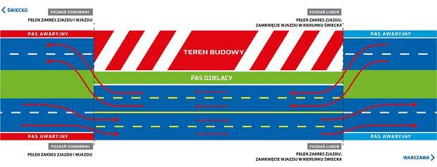 Schemat ruchu po zamknięciu łącznicy z Poznania i Lubonia w kierunku Świecka