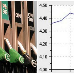 Ceny paliw na stacjach