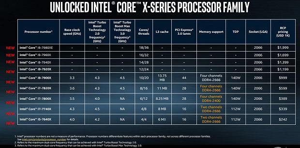 Nowe procesory z serii Core X