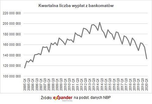 Kwartalna liczba wypłat z bankomatów