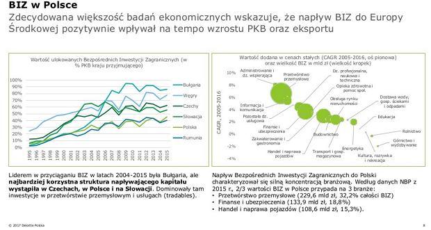 Bezpośrednie inwestycje zagraniczne a PKB