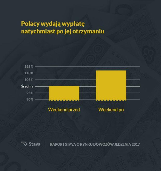 Ilość zamówień w pierwszy weekend po dniu wypłat jest średnio o 12% wyższa w porównaniu do weekendu tuż przed wypłatami.