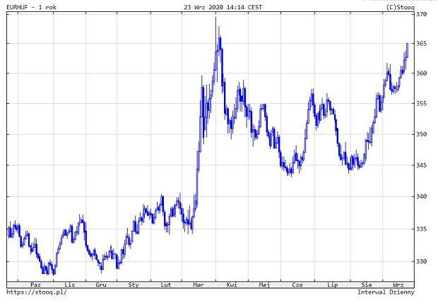 Kurs węgierskiego forinta do euro w dół