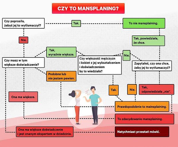 Co to takiego 'mansplaining'?