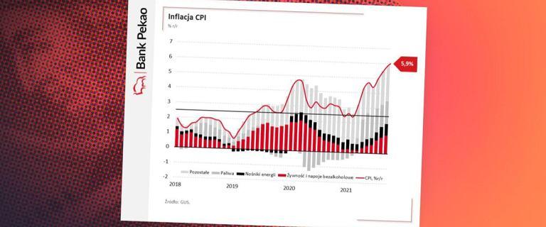 Pozbądźcie się złudzeń. 'Przygoda' z inflacją dopiero się zaczyna