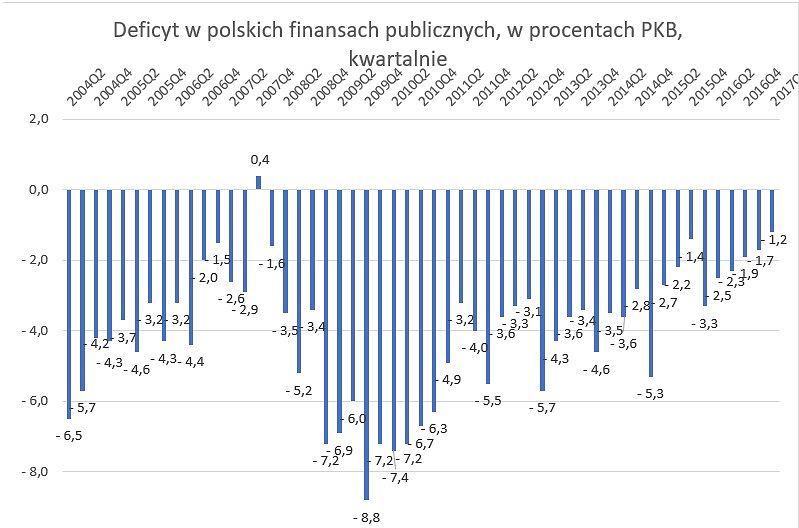 Deficyt w polskich finansach publicznych w drugim kwartale tego roku spadł do 1,2 procent PKB.