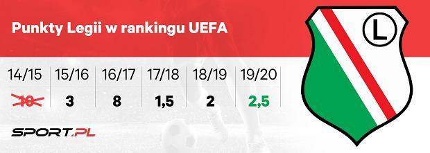 Punkty Legii Warszawa w rankingu UEFA