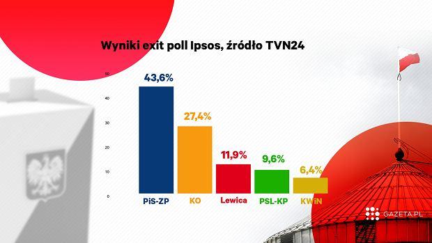 Wybory parlamentarne 2019. Sondaż exit poll