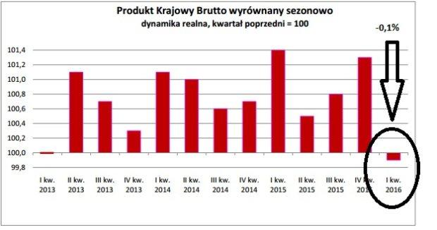 Polskie PKB spadło na początku 2016