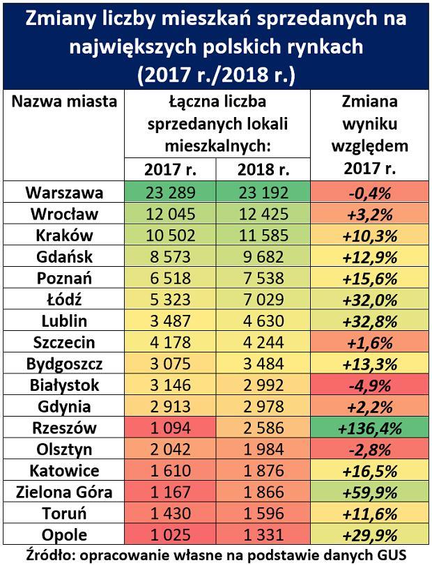 Sprzedaż mieszkań w największych polskich miastach