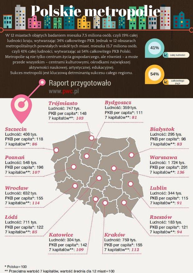 Zdjęcie numer 0 w galerii - Jakie polskie metropolie są najbogatsze [RANKING]