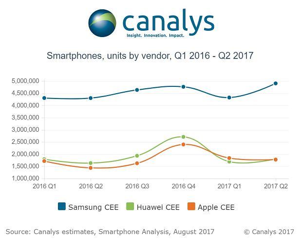 Udziały producentów smartfonów w Europie Środkowo-Wschodniej w Q2 2017