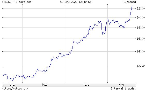 bitcoin lt euro