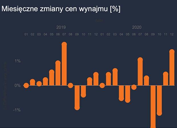 Poznań. Miesięczne zmiany cen najmu (w procentach)