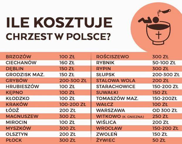 Ile kosztuje chrzest? Tabela sporządzona na podstawie wypowiedzi rodziców, którzy chrzcili dzieci w ostatnich latach w różnych miastach i miejscowościach w Polsce
