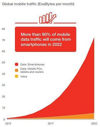Przewidywania dotyczące popularności internetu mobilnego