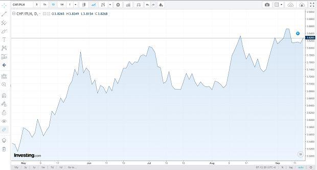 Notowania franka szwajcarskiego od kwietnia