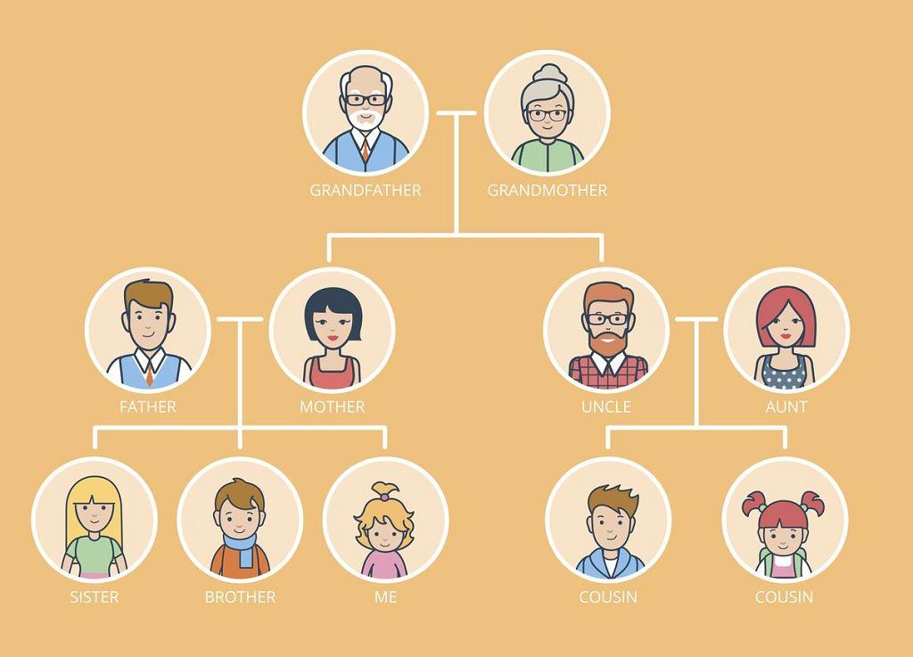 Drzewo genealogiczne po angielsku, czyli ile przedrostków 'grand' mają pradziadkowie?