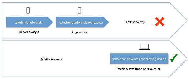Rys. 5. Ścieżka konwersji rozdzielona przez zmianę urządzenia - problem konwersji multiscreen