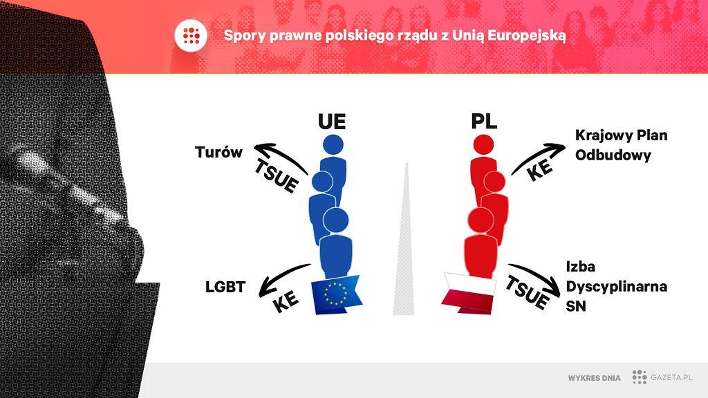 Prawne boje rządu Zjednoczonej Prawicy z Unią Europejską mogą Polskę słono kosztować