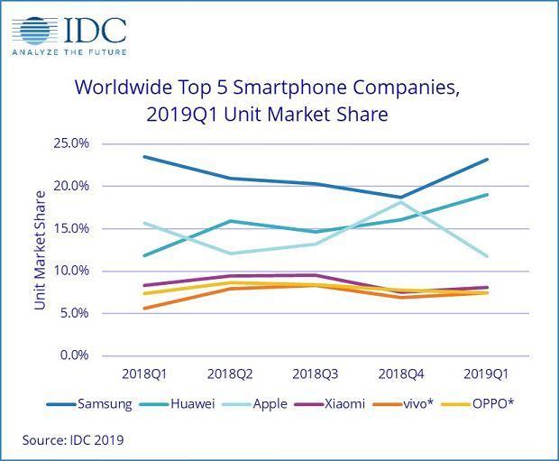 Udział w globalnym rynku smartfonów
