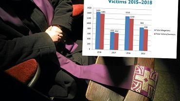 USA. Raport o pedofilii w Kościele katolickim. Liczba zgłoszonych przypadków się podwoiła