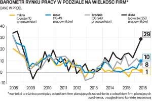 Więcej pracy na wschodzie Polski