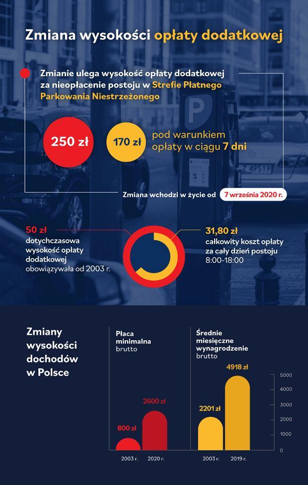 Mandat za parkowanie, Warszawa