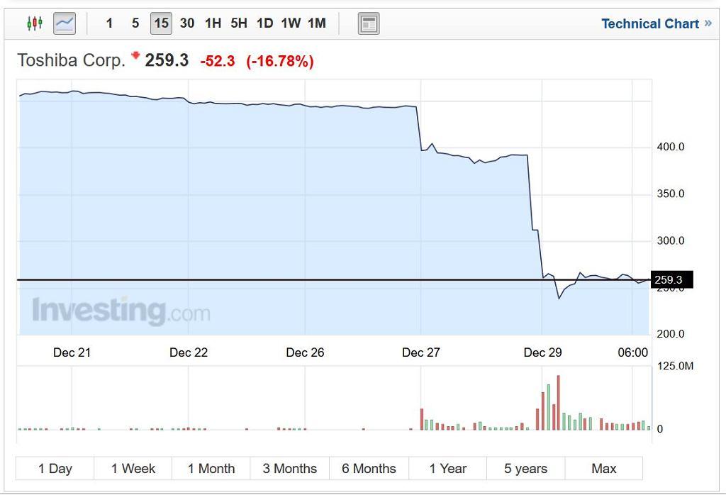Akcje Toshiby na giełdzie w Tokio