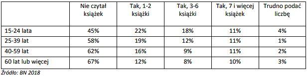 Tabela 2. Odsetki odpowiedzi na pytanie o liczbę książek czytanych w 2018 r. w podziale na grupy wieku