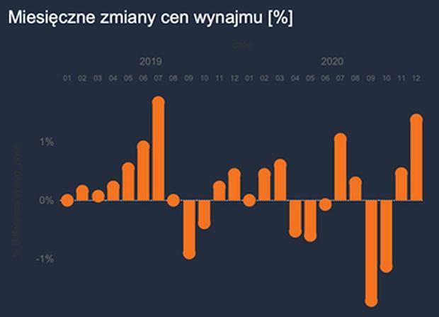 Wrocław. Miesięczne zmiany cen najmu (w procentach)
