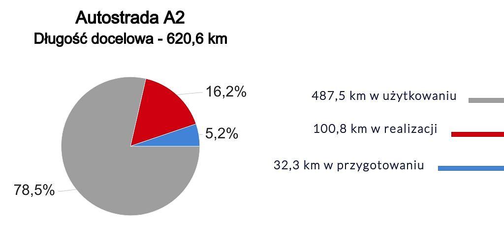 Autostrada A2 - długość docelowa