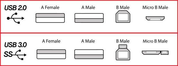 Typy USB