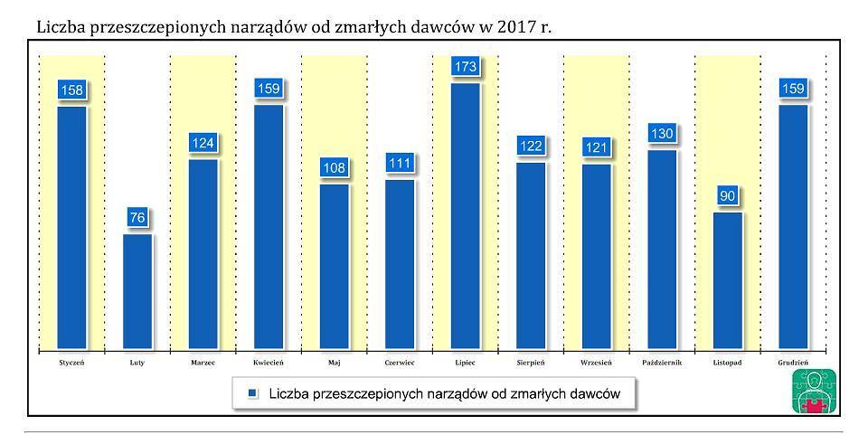 Statystyki Centrum Organizacyjno-Koordynacyjne do Spraw Transplantacji 'Poltransplant' - państwowej jednostki budżetowej podlegającej Ministrowi Zdrowia.