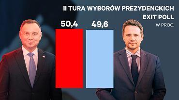 Wybory prezydenckie 2020. Wyniki wyborów. Sondaż exit poll:Duda - 50,4 proc., Trzaskowski - 49,6 proc.