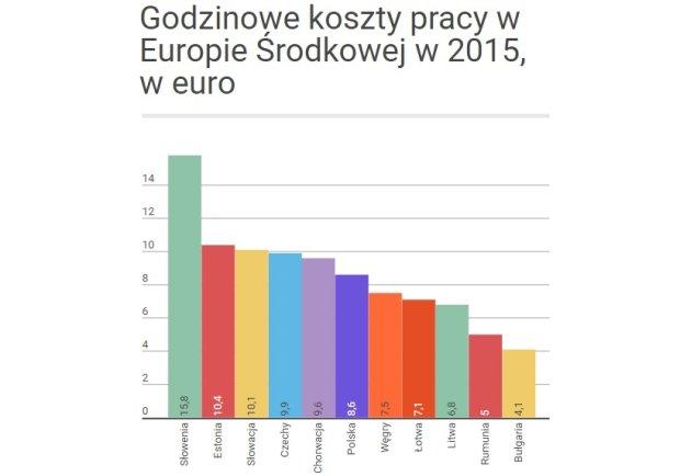 Godzinowe koszty pracy w Europie Środkowej, w 2015, w euro