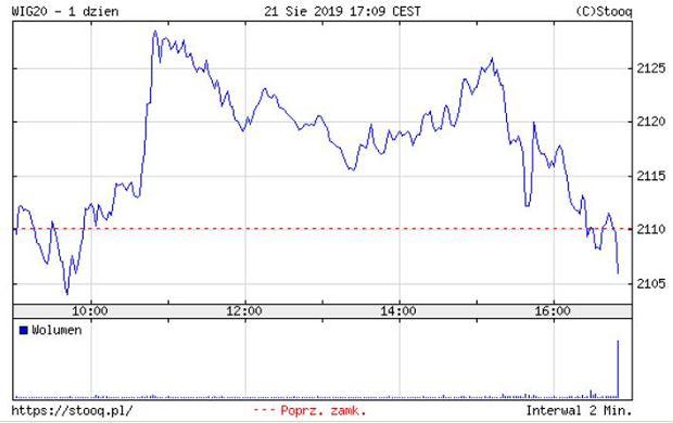 notowania giełdowe gpw 21.08. wig20
