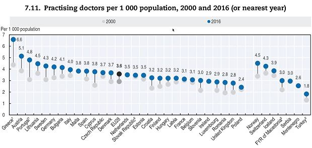 Liczba lekarzy na 1000 mieszkańców