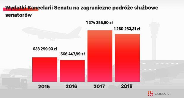 W 2018 roku senatorowie 'wylatali' więcej niż łącznie w latach 2015-16