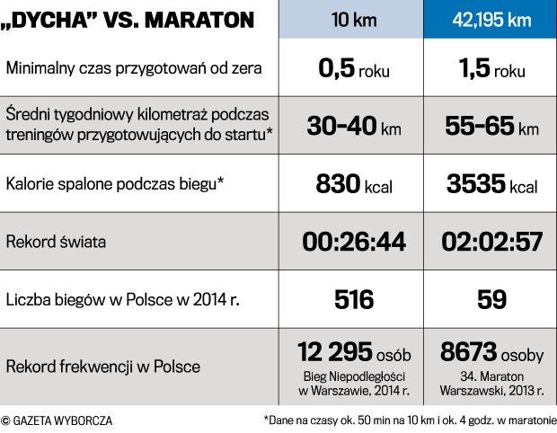 10 km vs. maraton