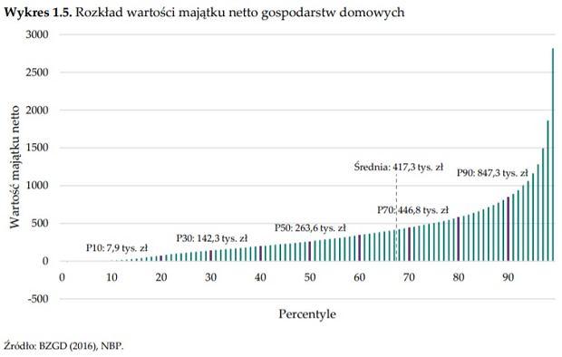 Skala nierówności majątkowej w Polsce